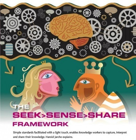 The Seek > Sense > Share Framework | Harold Jarche | Learning | Scoop.it