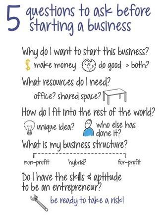 Different types of entrepreneurship: What's best for your business ... | Innovation & Entrepreneurship | Scoop.it