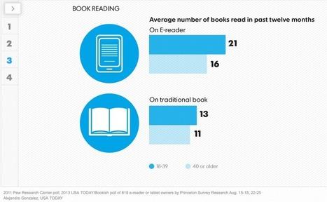 Comment le numérique modifie-t-il nos compétences de lecture ? | Lettres Numériques | Narration transmedia et Education | Scoop.it
