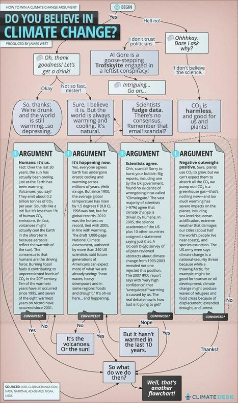 How to Win Any Climate Change Argument Flowchart | Trends in Sustainability | Scoop.it