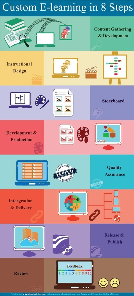 E Learning content development from XLPro | E Learning Content Development | Scoop.it
