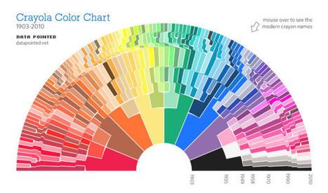 Crayola Crayons Color Chart   BestInfographics.co   The Best Infographics   Scoop.it