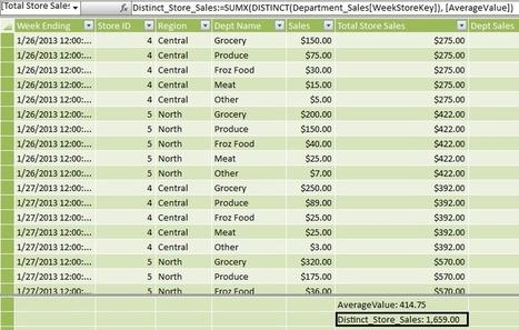 ¿Qué es el complemento Power Pivot para Excel? - Excel Total   Bits on   Scoop.it