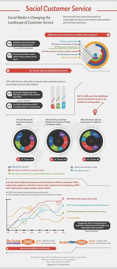 How Social Media Is Changing The Landscape Of Customer Service [INFOGRAPHIC] | visualizing social media | Scoop.it