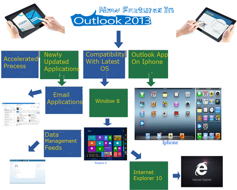 Features of Microsoft Outlook Web App | Interface Planet | Interface Customization Services | Scoop.it
