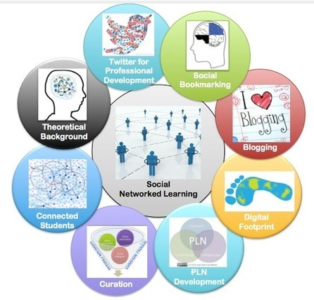 Educator as a Social Networked Learner: Presentation Materials | Into the Driver's Seat | Scoop.it