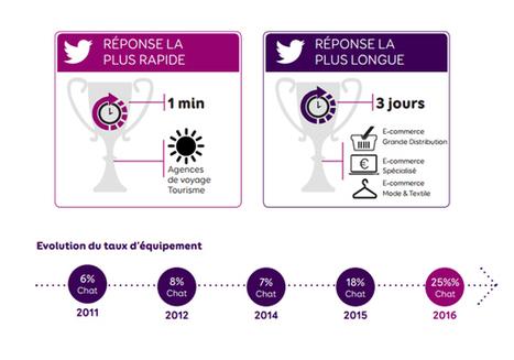 Culture RP » Etude : Les marques françaises et l'expérience client omnicanal en 2016 | Fluidifier son parcours client crosscanal pour une expérience client positive | Scoop.it