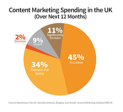 Research: UK Content Marketers Are Confident, Lack Strategy | Inbound marketing, social and SEO | Scoop.it