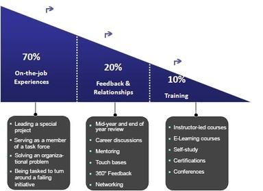 Saks Internal > Managing my career > 70/20/10 Philosophy on Development   70:20:10   Scoop.it