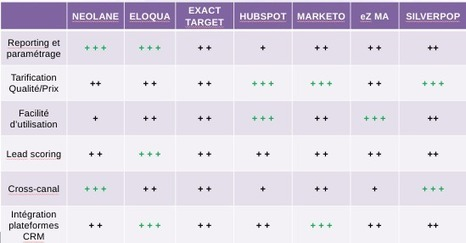 Benchmark / Comparatif des solutions de Marketing Automation | Fact. Disruptive Transmedia Network | Scoop.it
