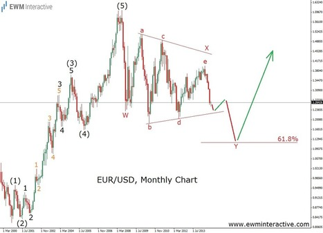 2500 Pips Predicted In EURUSD. Now What? - EWM Interactive | Education | Scoop.it