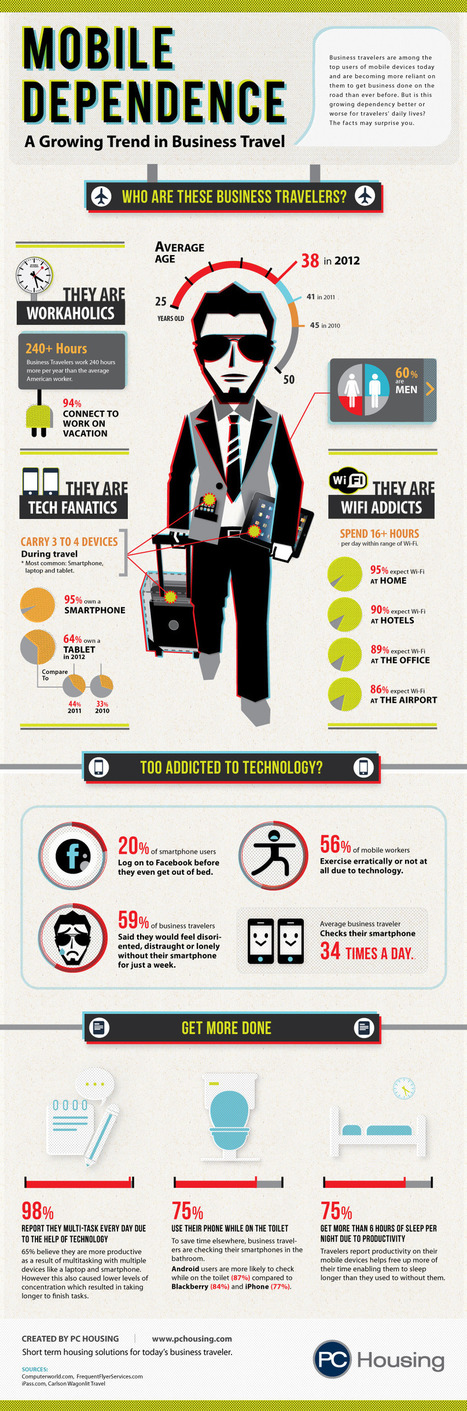 Mobile Dependence: A Growing Trend in Business Travel | Infographics for English class | Scoop.it