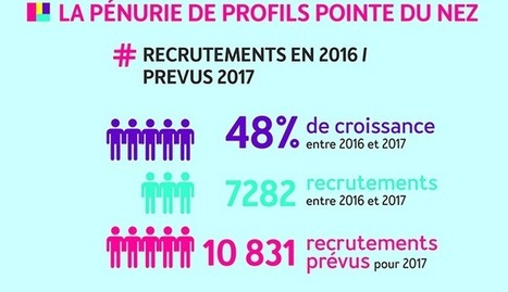 Recrutement : + 48 % dans la tech française en 2017 | Les SIRH vus par mc²i Groupe | Scoop.it