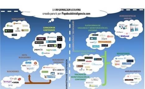 Mapa ecosistema de herramientas para el tratamiento de la información | A Educação Hipermidia | Scoop.it