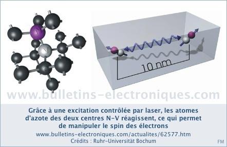 Ordinateur quantique : le diamant abrite des états quantiques viables à température ambiante | Post-Sapiens, les êtres technologiques | Scoop.it