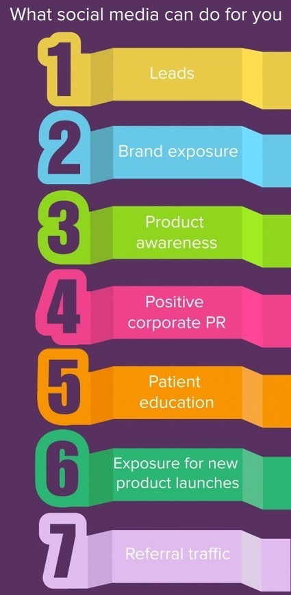Medical Marketing on Pinterest: The Safest Place to Start Health Care Social Media - Business 2 Community | Pinterest | Scoop.it