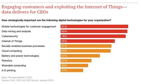 New PwC Survey: CEOs Embrace Digital Transformation | Designing  services | Scoop.it