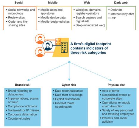 Forrester Wave: Digital Risk Monitoring | Digital Transformation of Businesses | Scoop.it