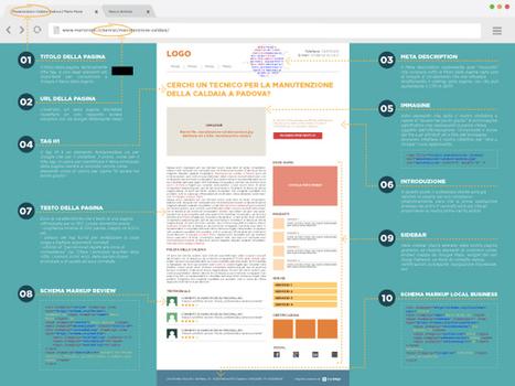 Anatomia di una pagina web ottimizzata per la SEO locale | ICOA News Reader | Scoop.it
