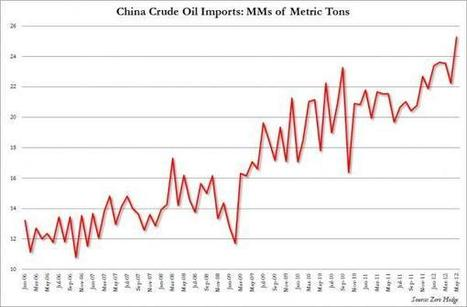 Guess What Else China Is Hoarding | ZeroHedge | Gold and What Moves it. | Scoop.it