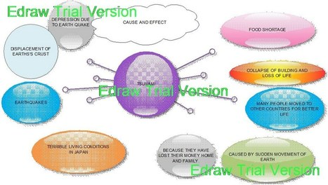 2. Glogster and Edraw as Edcuational tools for teaching writing to ESP learners --- by A.Shahin Sultana - Journal of Technology for ELT | Write Creatively through Blogging | Scoop.it