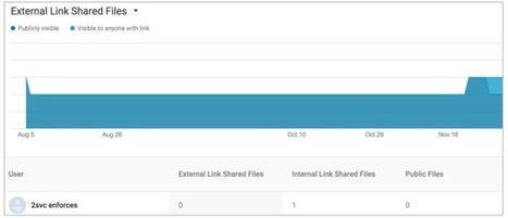 More accurate reporting on Google Drive file sharing in the Admin console | Learning*Education*Technology | Scoop.it