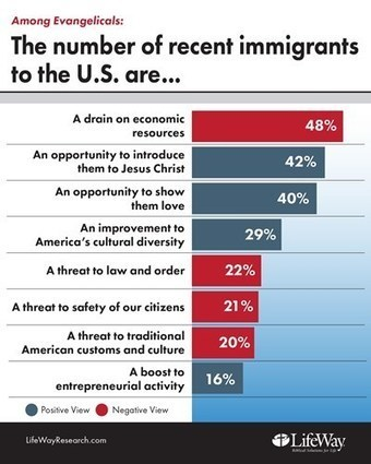 Evangelical Views Balance Legalization Pathways With Security Concerns | Immigration Reform Politics | Scoop.it