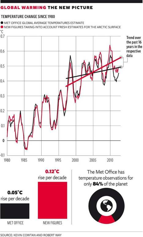 Gaps in data on Arctic temperatures account for the 'pause' in global warming | Sustainability | Scoop.it
