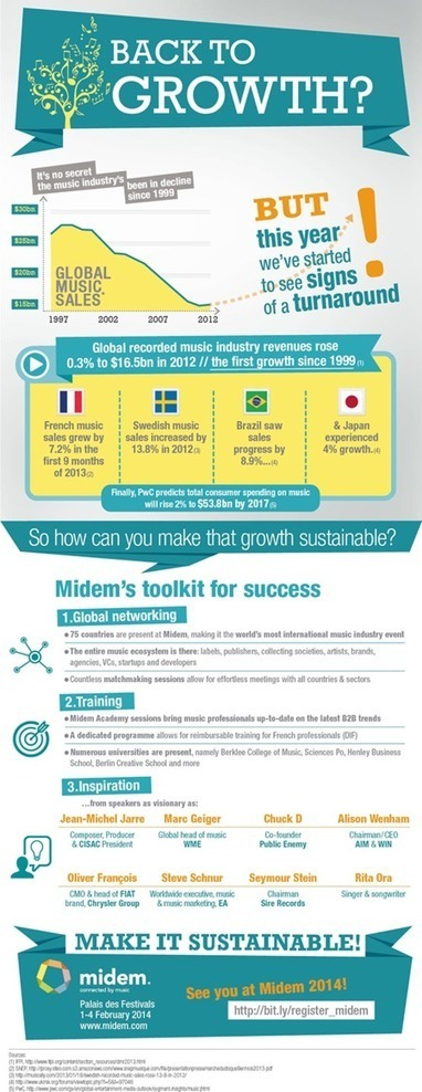 Back To Music Industry Growth: #Midem Infographic | MUSIC:ENTER | Scoop.it