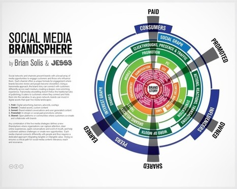 The Social Media Brandsphere / Infographics | Influence et contagion | Scoop.it