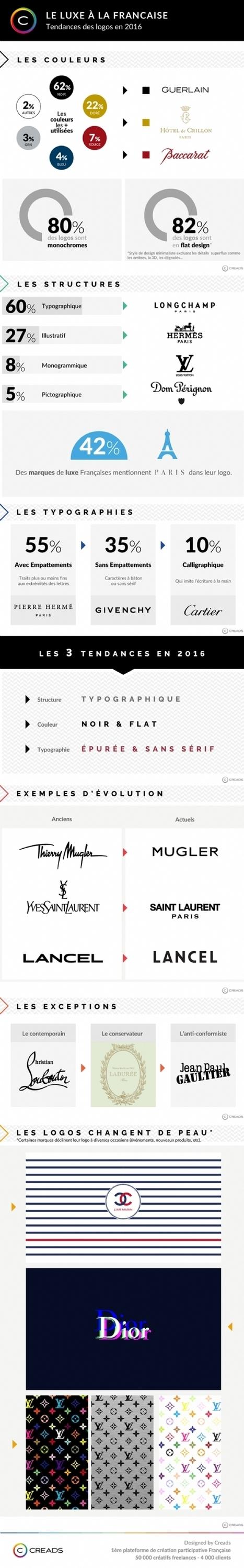 Luxe: les tendances 2016 en matière de logos   CultureRP   Scoop.it