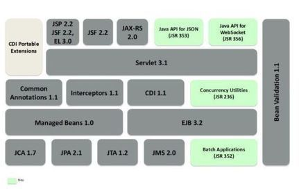 Java EE 7 at a glance - The H | Development Languages & Tools | Scoop.it