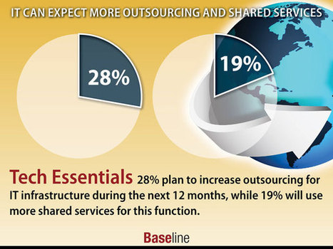 IT Can Expect More Outsourcing and Shared Services | Business Process Outsourcing | Scoop.it