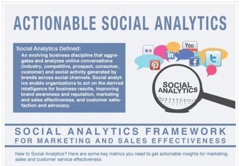 [Infographie] Quels KPIs pour l'Analytics Social Media ? | Social Media Curation par Mon-Habitat-Web.com | Scoop.it