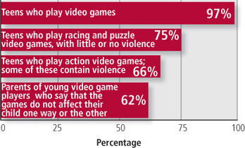 Violent Video Games and Young People - Harvard Health Publications | The Negative Effects of Violent Video Games on Adolescents | Scoop.it
