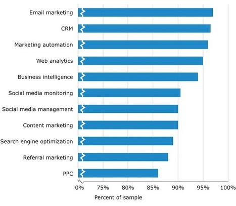 Which Marketing Software Applications Matter to B2B Marketers? - Business 2 Community | B2B Lead Generation | Scoop.it
