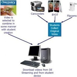 Moving Students from Consumers to Creators of Digital Content - Digital Promise | All things Teacher Librarian | Scoop.it