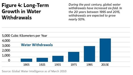 Water Will Be the Critical Limiting Factor of 21st Century Production | AP Human Geography Education | Scoop.it
