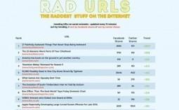 Rad URLs : les contenus les plus partagés sur les réseaux sociaux... en temps réel | RSS Circus : veille stratégique, intelligence économique, curation, publication, Web 2.0 | Scoop.it
