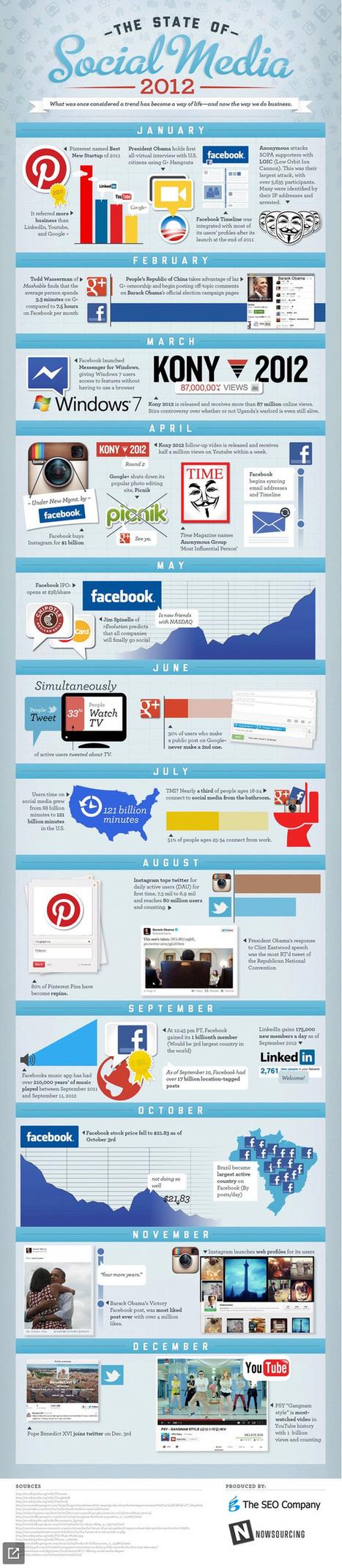 Lo más importante de la Social Media en el 2012 - Lukor | TIC Y FORMACIÓN | Scoop.it