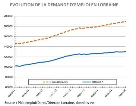 Lorraine : le taux de chômage augmente en mars | LorPolitique | Scoop.it
