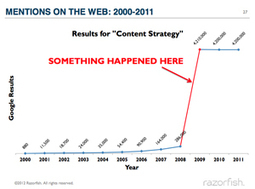 A brief history of content strategy | information architecture | Scoop.it