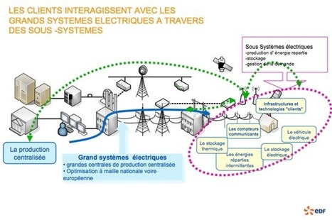 Smart Grid : quels avantages pour le consommateur ? | smart cities | Scoop.it