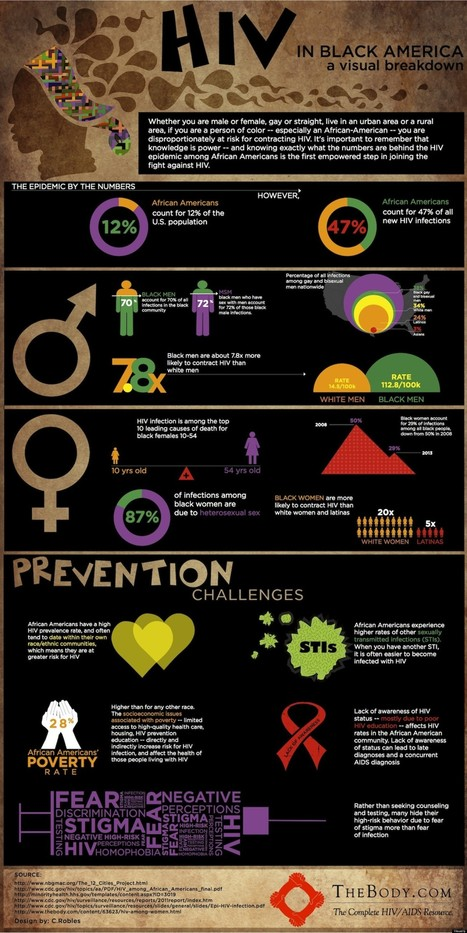 INFOGRAPHIC: HIV in Black America: A Visual Breakdown | Virology News | Scoop.it