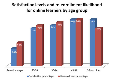 Older students are more satisfied with online learning than traditional-aged students   Learning & Teaching in HE   Scoop.it