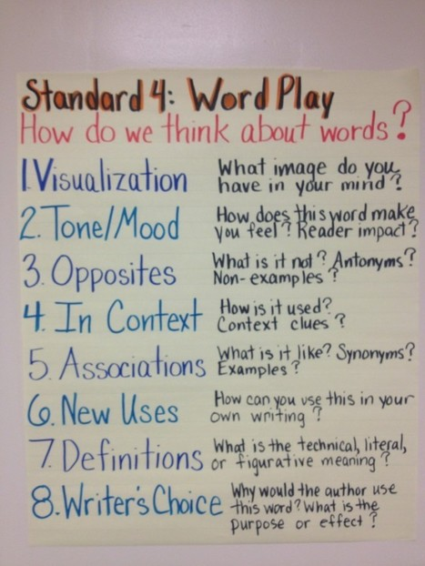 Common Core Standard 4: Teaching the Word Play Standard | Roz Linder.com | Education | Scoop.it