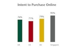 62% of Shoppers Use a Mobile Device in Stores to Check Prices | mobile marketing | Scoop.it