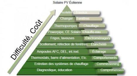 Comment économiser l'énergie chez soi très simplement | D2DEXPERTHERMIQUE | Scoop.it