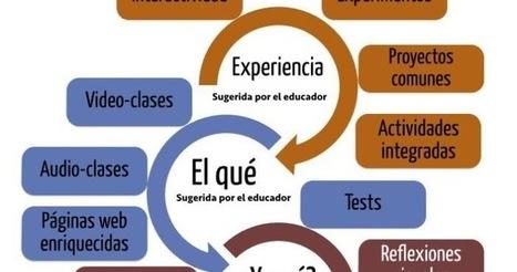 El qué y el para qué del aprendizaje | Educacion, ecologia y TIC | Scoop.it