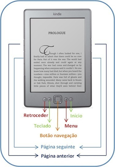 A Bibliófila: Guia Kindle para Totós - parte II | About Books | Scoop.it